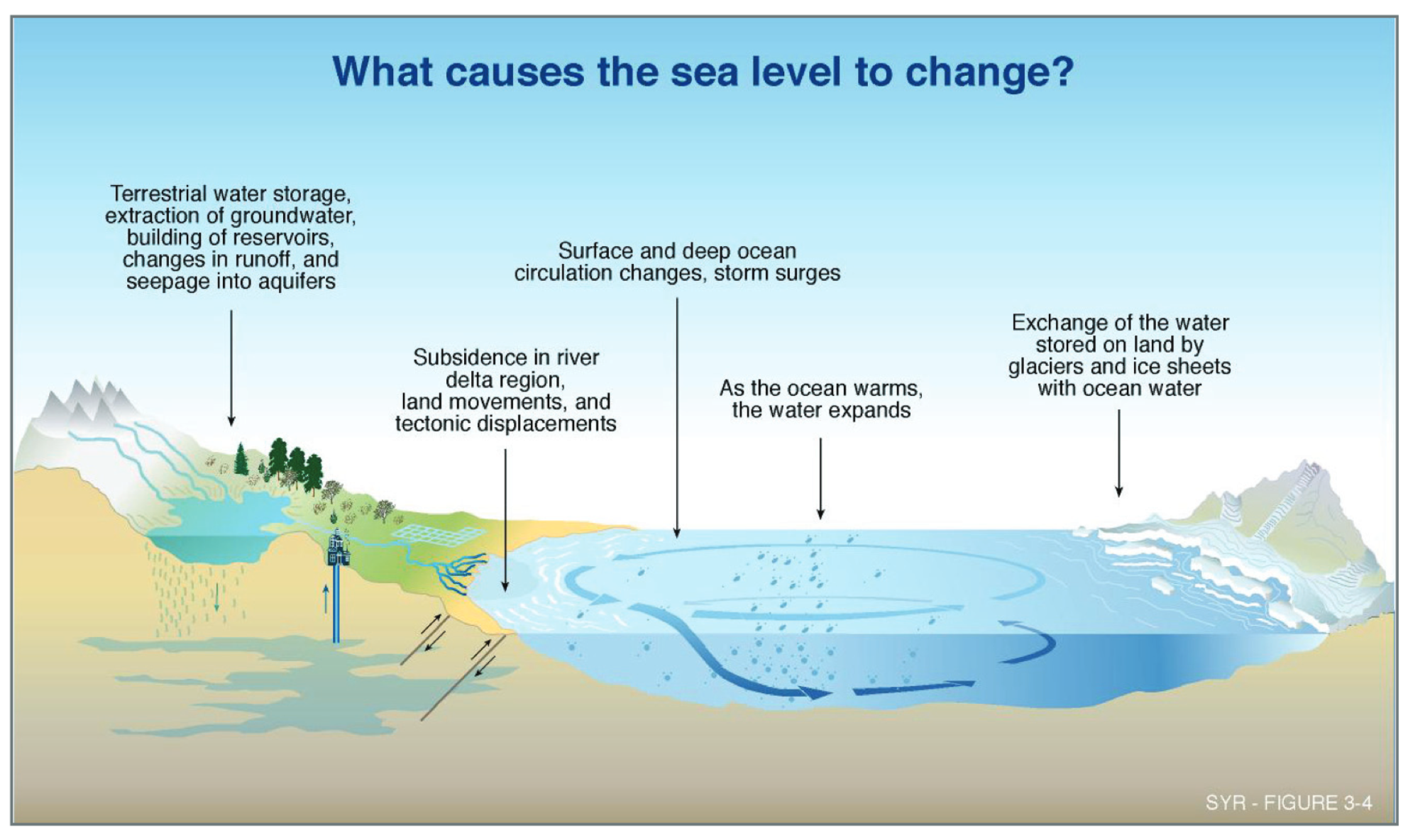 sea level rise illustration