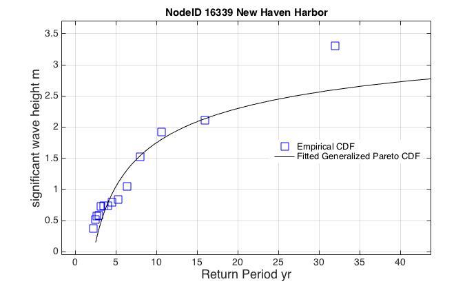 Return Period Point 16339