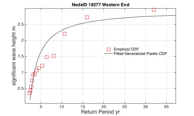 Return Period Point 18277