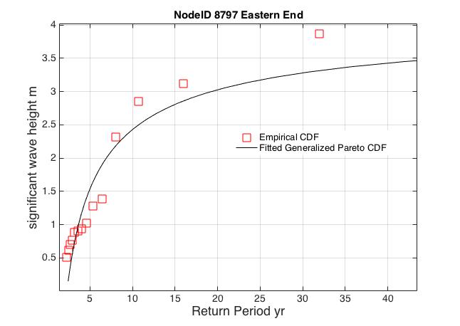 Return Period Point 8797