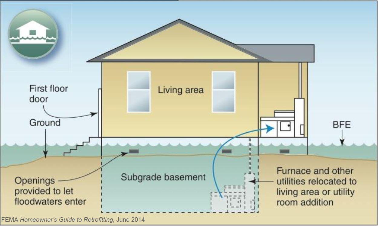 Wet Floodproofing