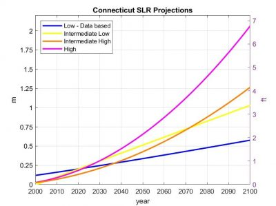 CT SLR graph